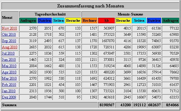 Monatsstatistik 2010
